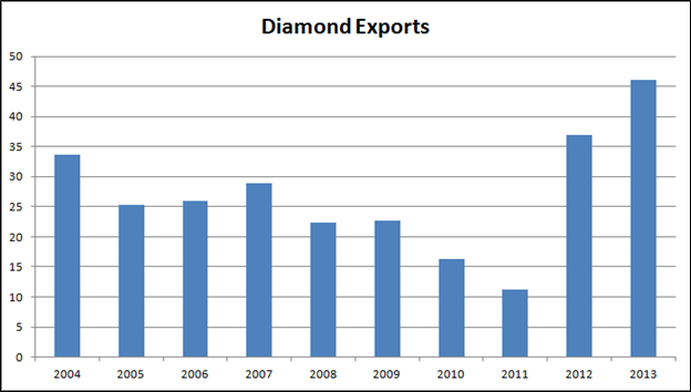Diamond Exports per month by value