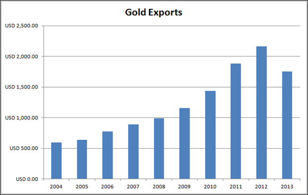 Gold Exports per month by value